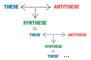 These-Antithese-Synthese-Dialektik
